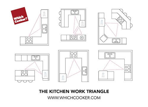 diagram-of-a-kitchen-work-triangle